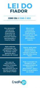 Lei-do-fiador-antes-e-depois - infográfico que mostra as principais diferenças da lei do fiador